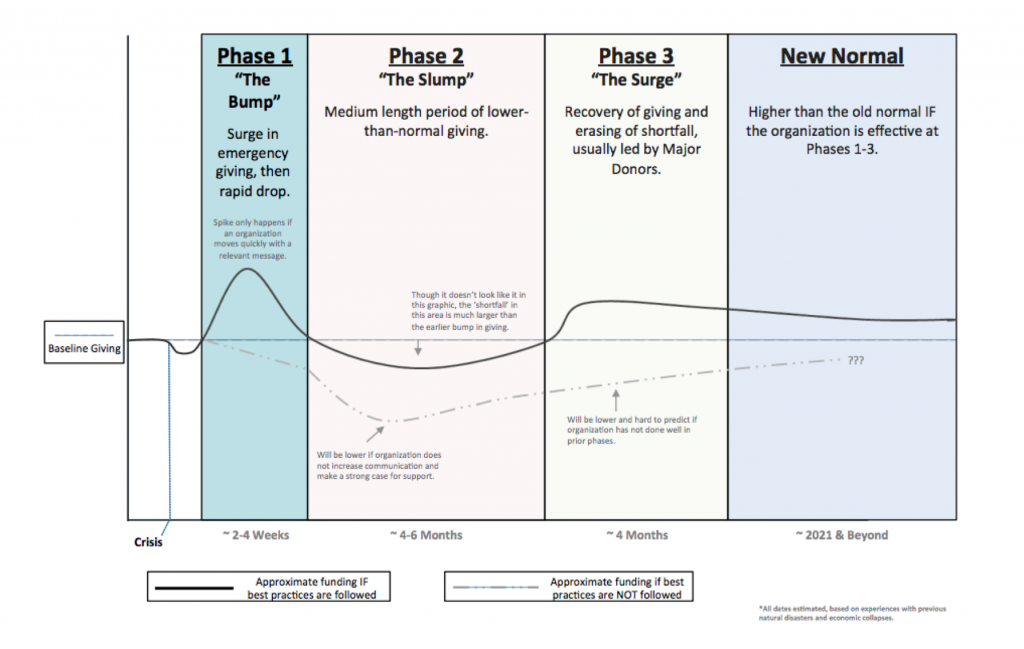 The Phases of Fundraising During a Crisis.